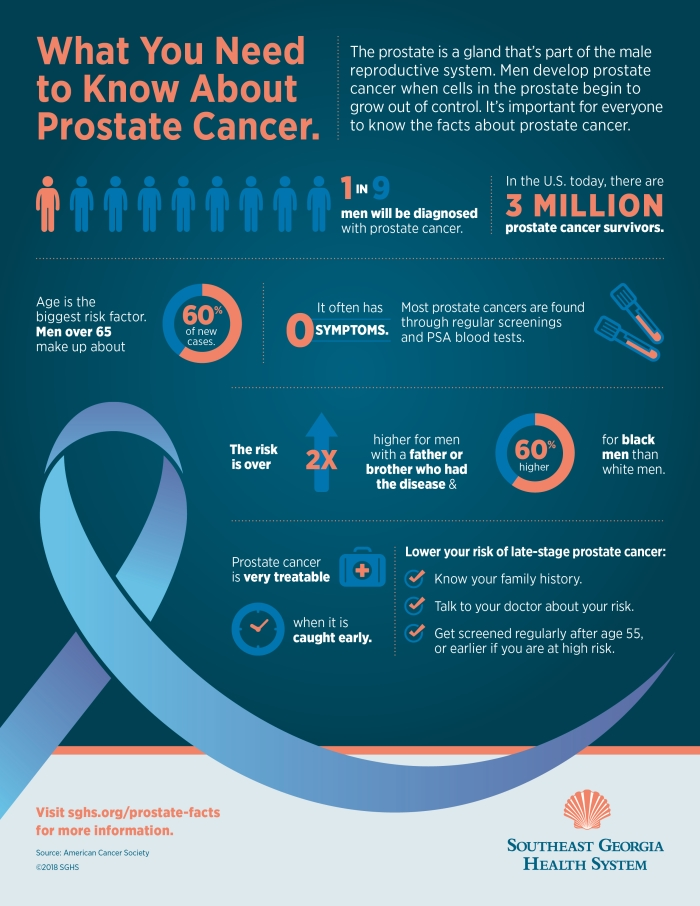 What You Need to Know About Prostate Cancer Infographic